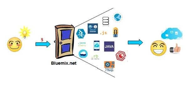 bluemix development