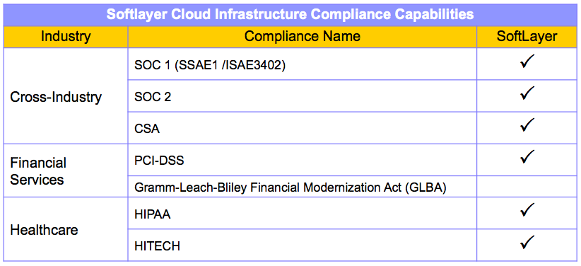 SoftLayer Cloud Infrastructure Compliance Capabilities