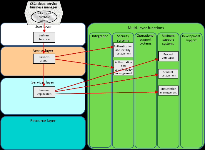 ISO CCRA Architecture