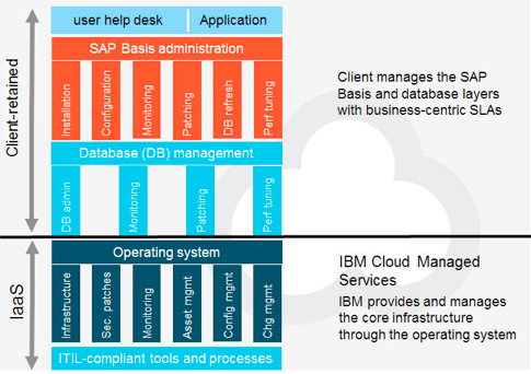 What's your favorite flavor? Using IaaS to host SAP in the