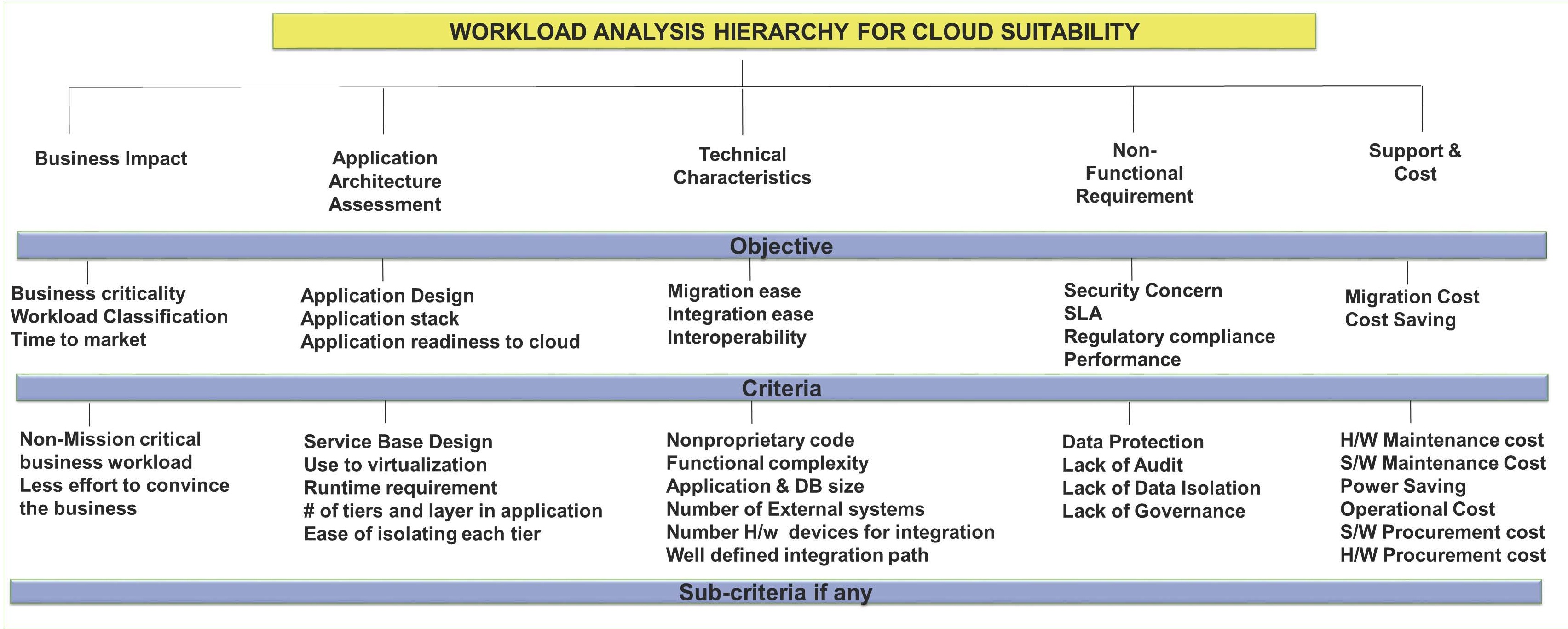 How to choose the right cloud model with a workload analysis - Cloud ...