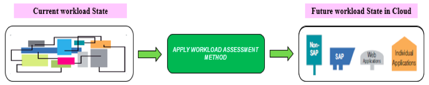 workload state