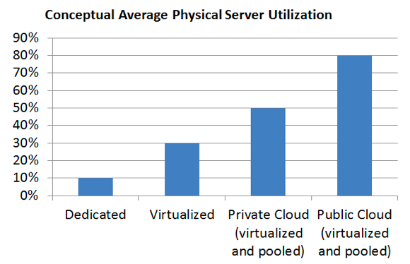 conceptual average physical server utilization