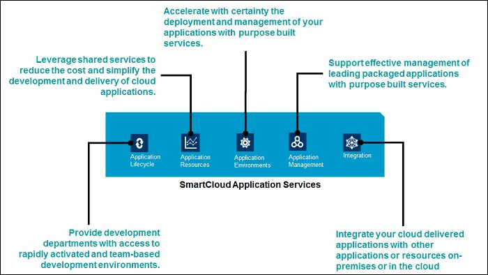 AppServices