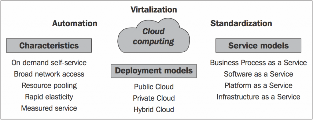 Cloud-computing-defined-1024x392.png
