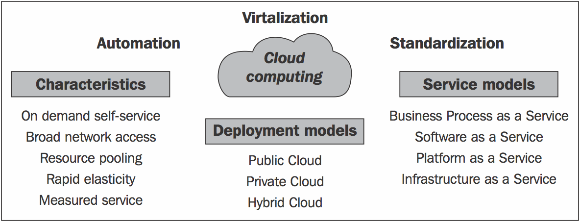 cloud computing defined characteristics service levels cloud