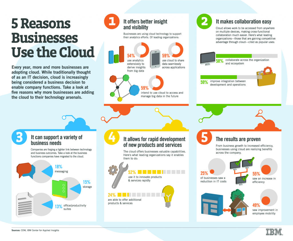 Reasons-to-use-cloud-computing
