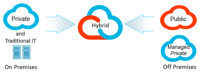 how to tell the types of cloud