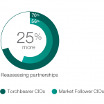 Cloud trends: 70 percent of proactive CIOs look to partner to speed innovation