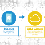 Building a smart toothbrush using emerging patterns in cloud architecture