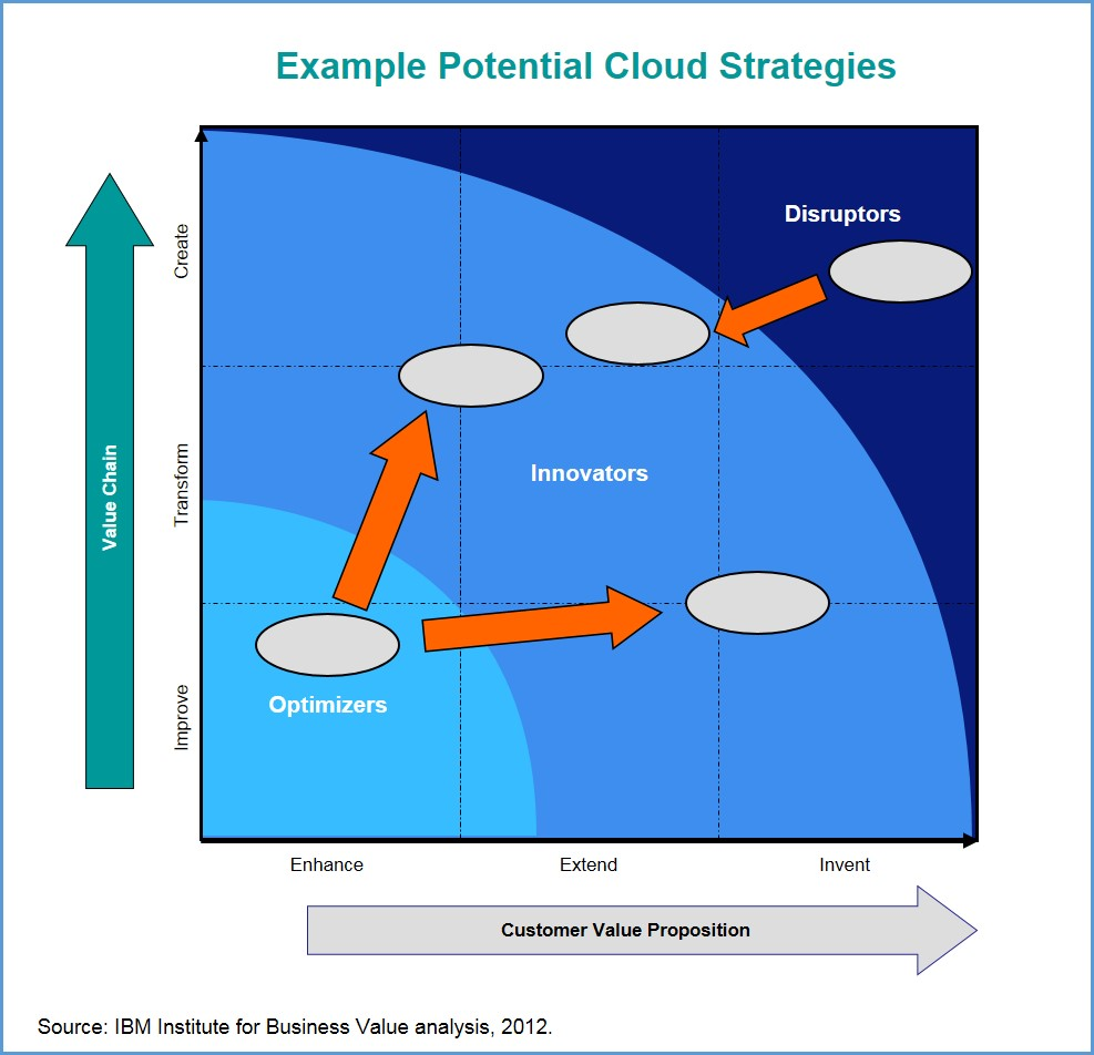 3 types of companies harnessing the power of cloud illustrative cloud strategies