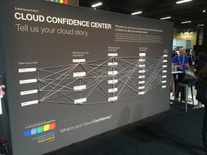 Cloud confidence story string board