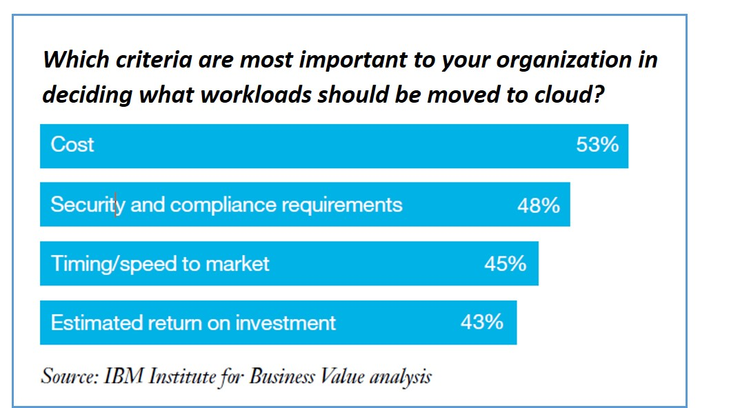 measuring cloud success 1