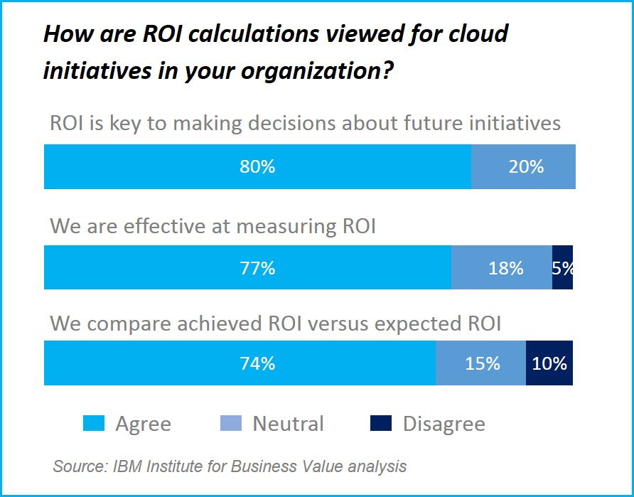 measuring cloud success 2
