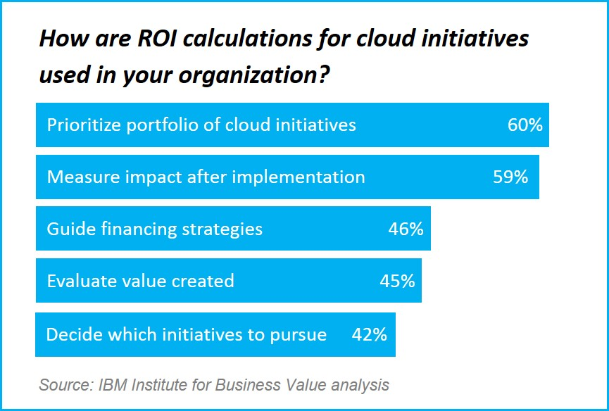 measuring cloud success 3