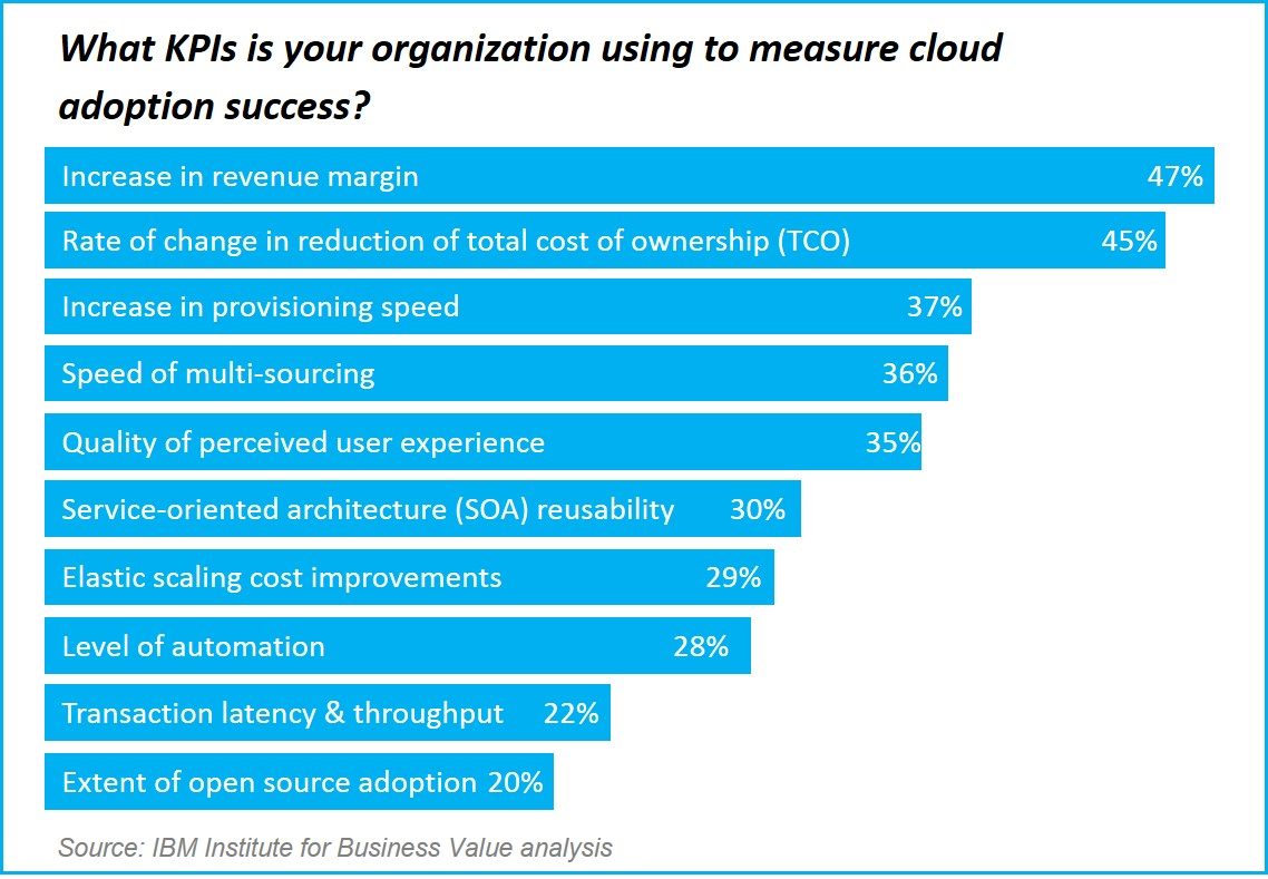 measuring cloud success 4