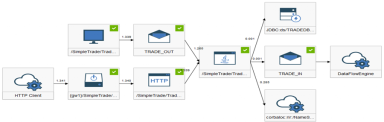 Transaction-instance-flow-through-the-middleware-components--768x244