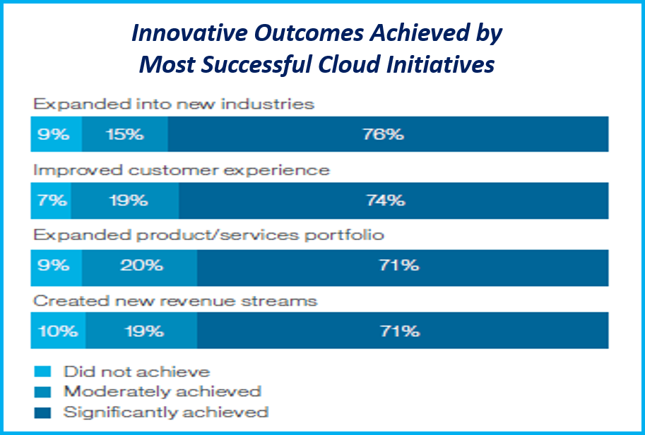 Cloud drives enterprise innovation
