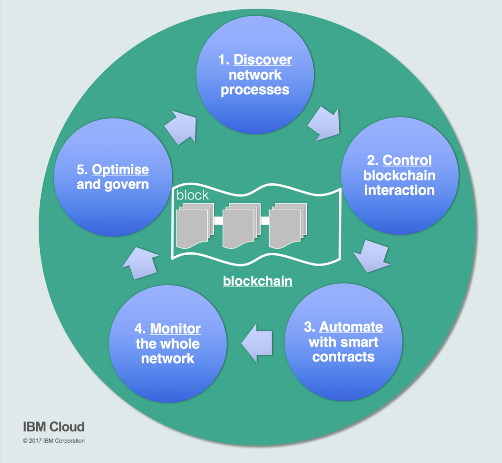 A 5-stage model for shared blockchain processes - Cloud