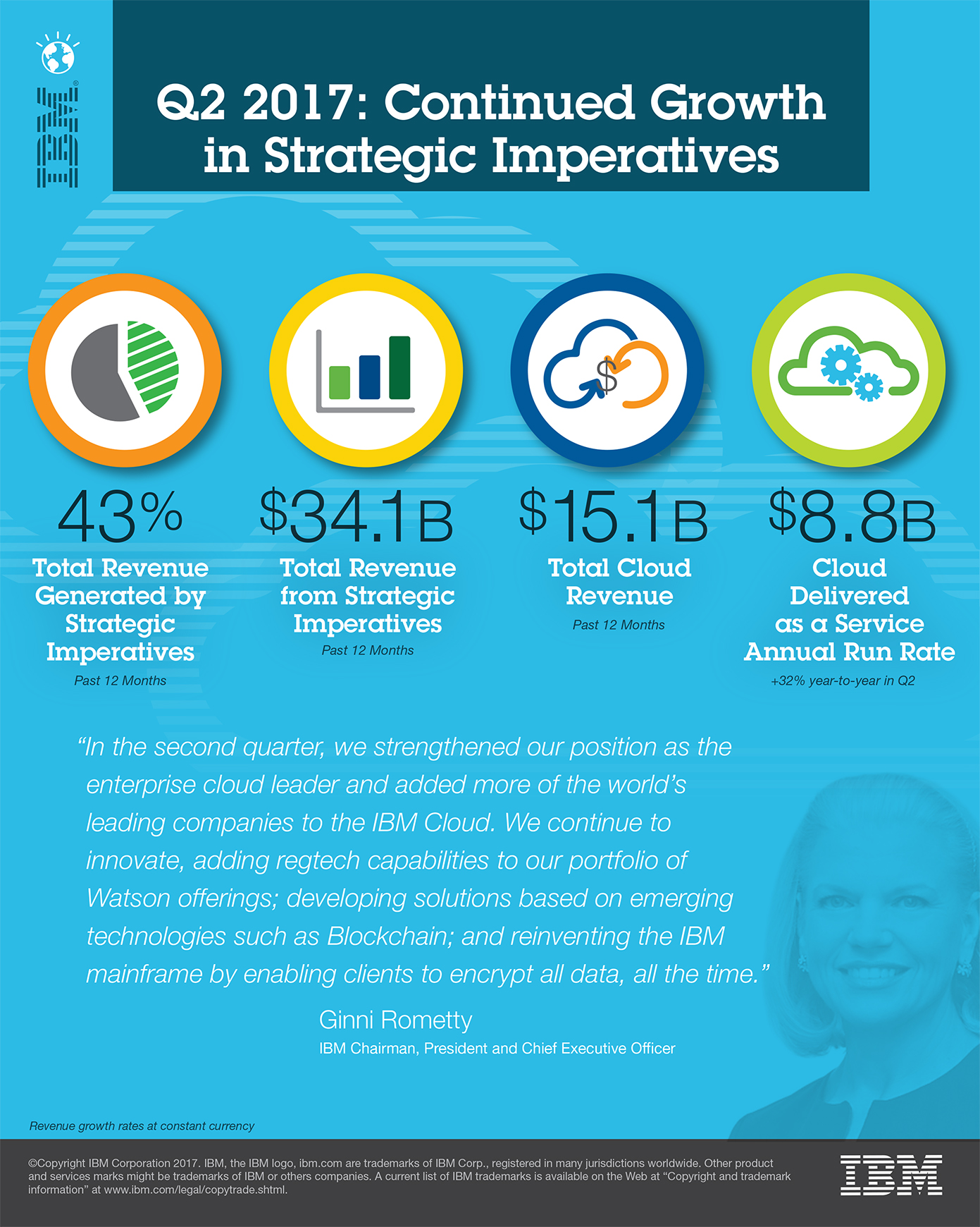 IBM Q2 cloud revenue