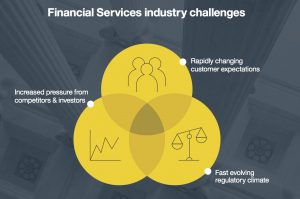 financial services digital business