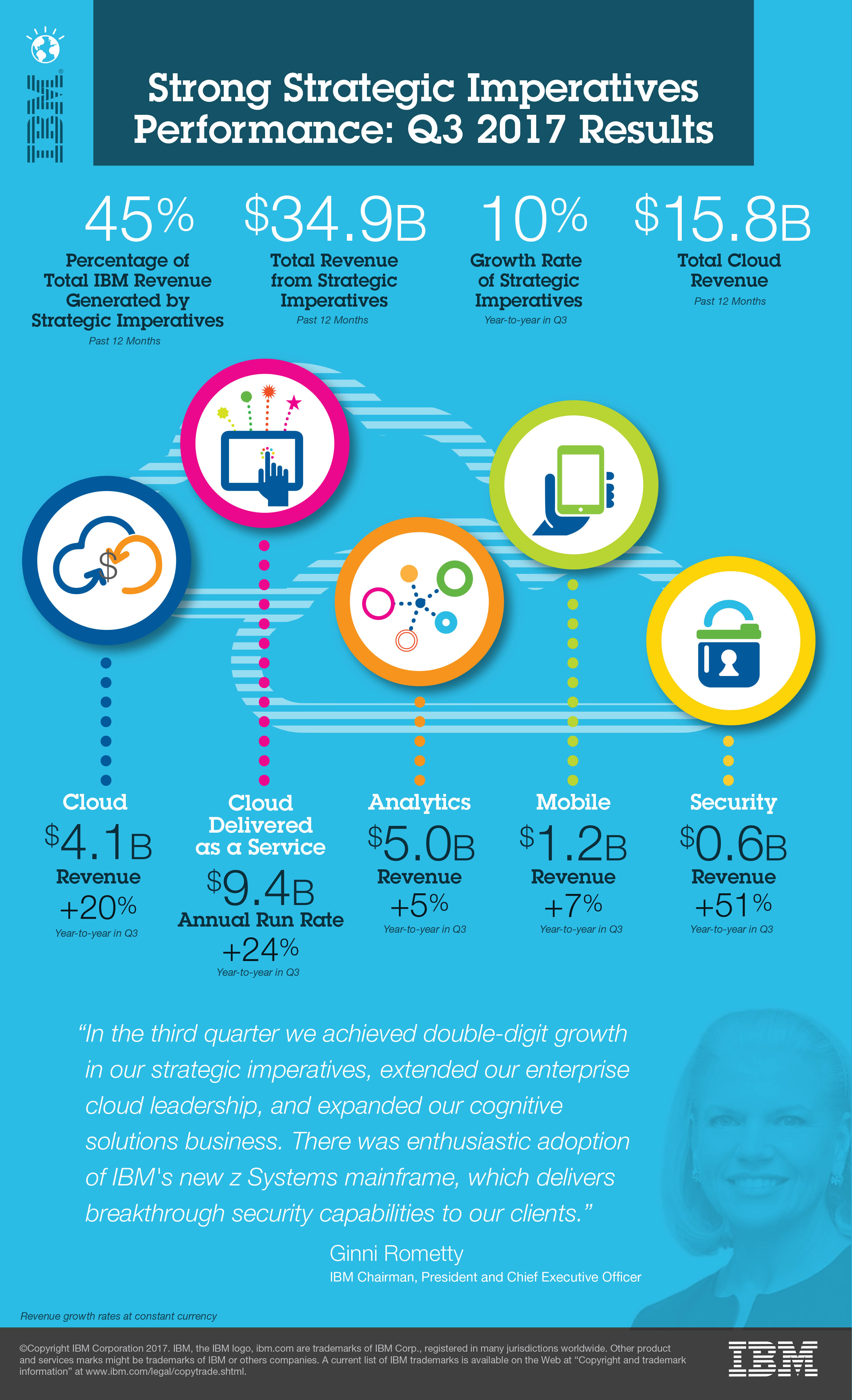 IBM Cloud revenue Q3