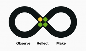 Design fidelity thinking loop