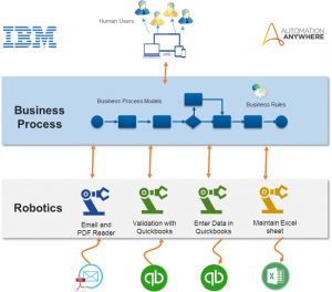 Invoice Processing In The Digital World Powered By Bpm