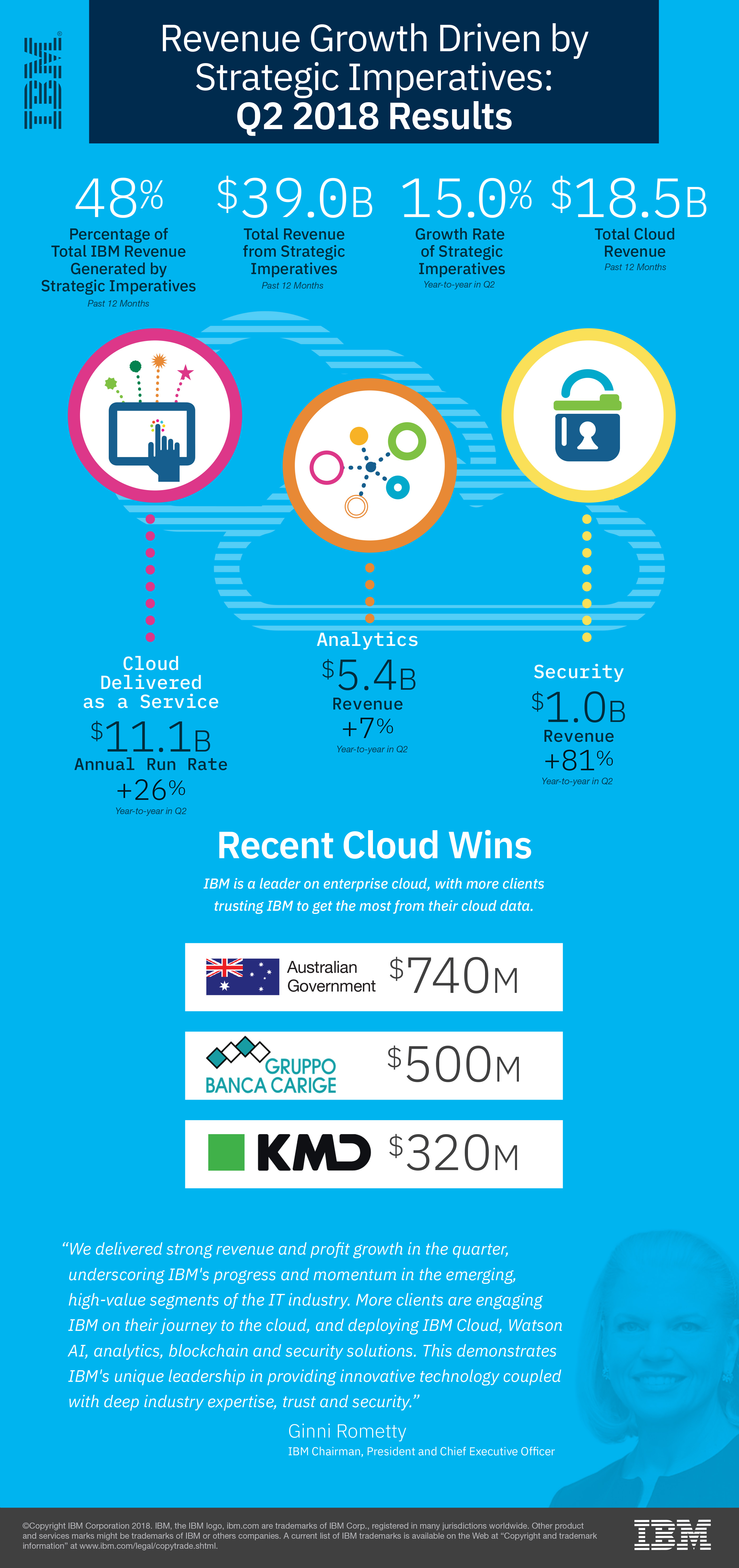 ibm.com - Denis Kennelly - Building the cloud for business - Cloud computing news