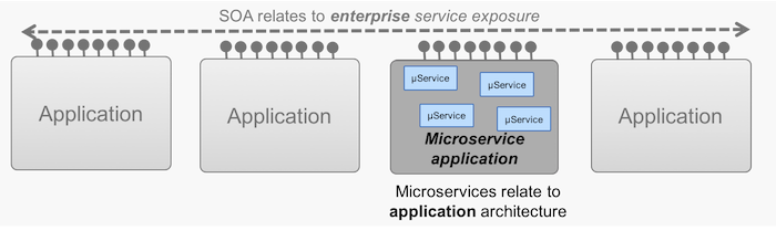 SOA versus microservices: What's the difference? - Cloud