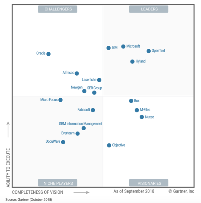 Gartner Magic Quadrant: What to look for in a content