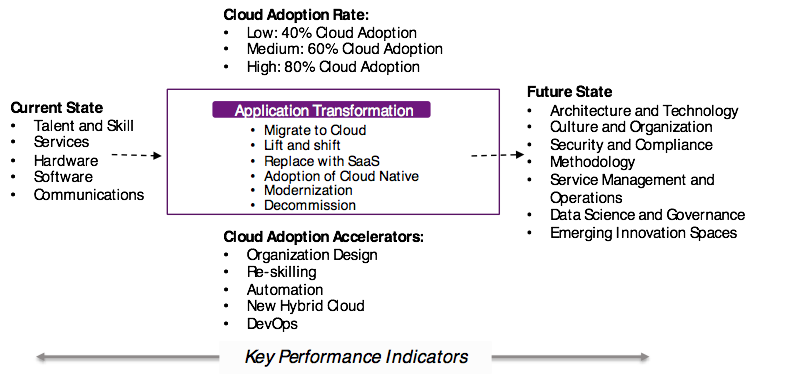 Cloud adoption and cloud transformation diagram