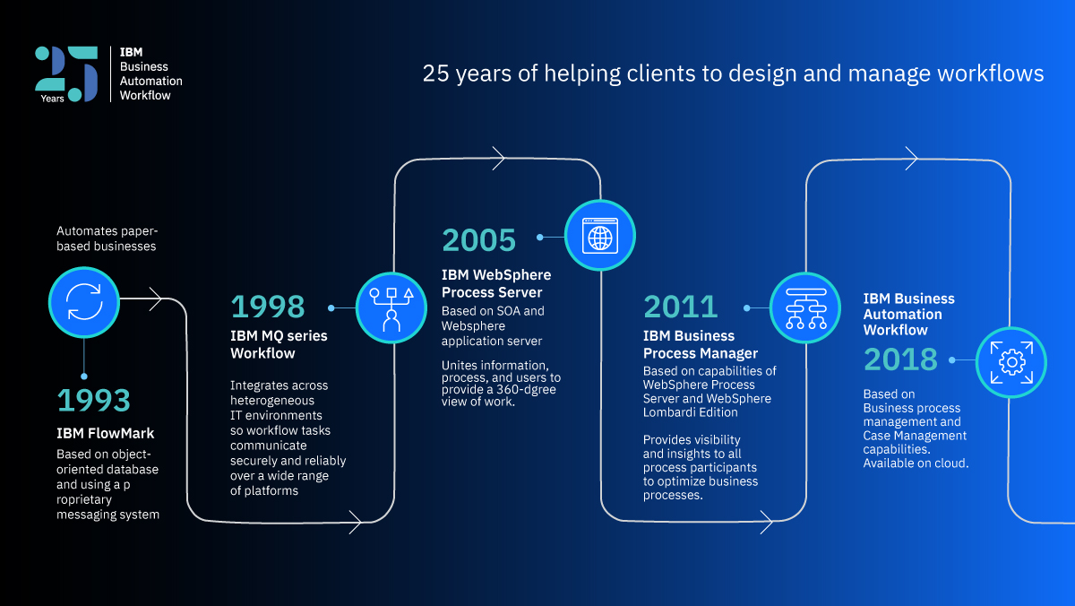 Workflow Automation  25 Years Of Tried