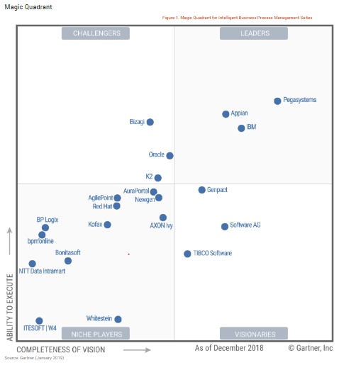 Gartner Magic Quadrant iBPMS