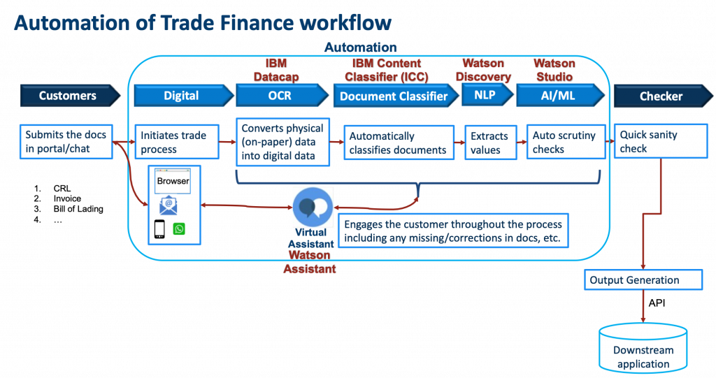 Automation of Trade Finance Workflow