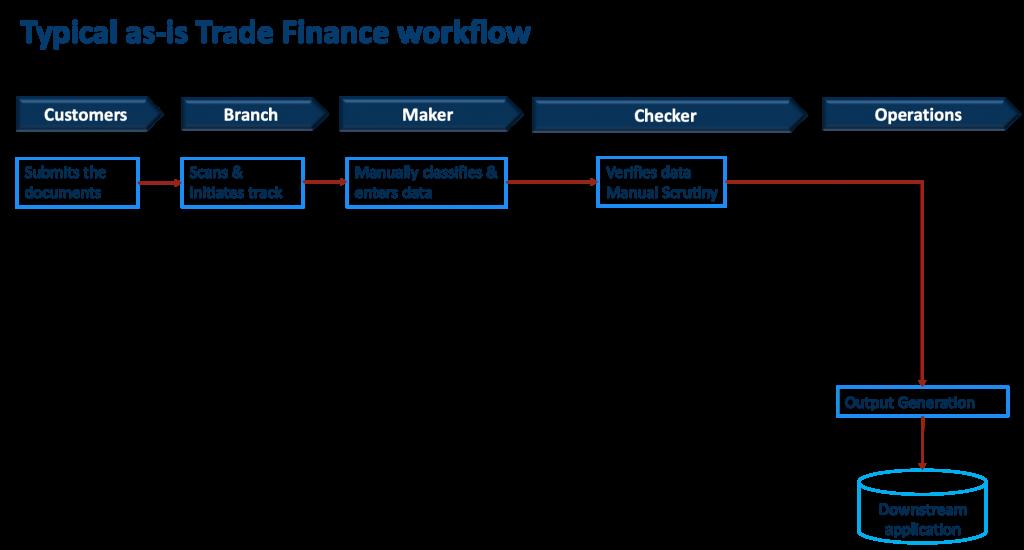 Trade Finance Workflow