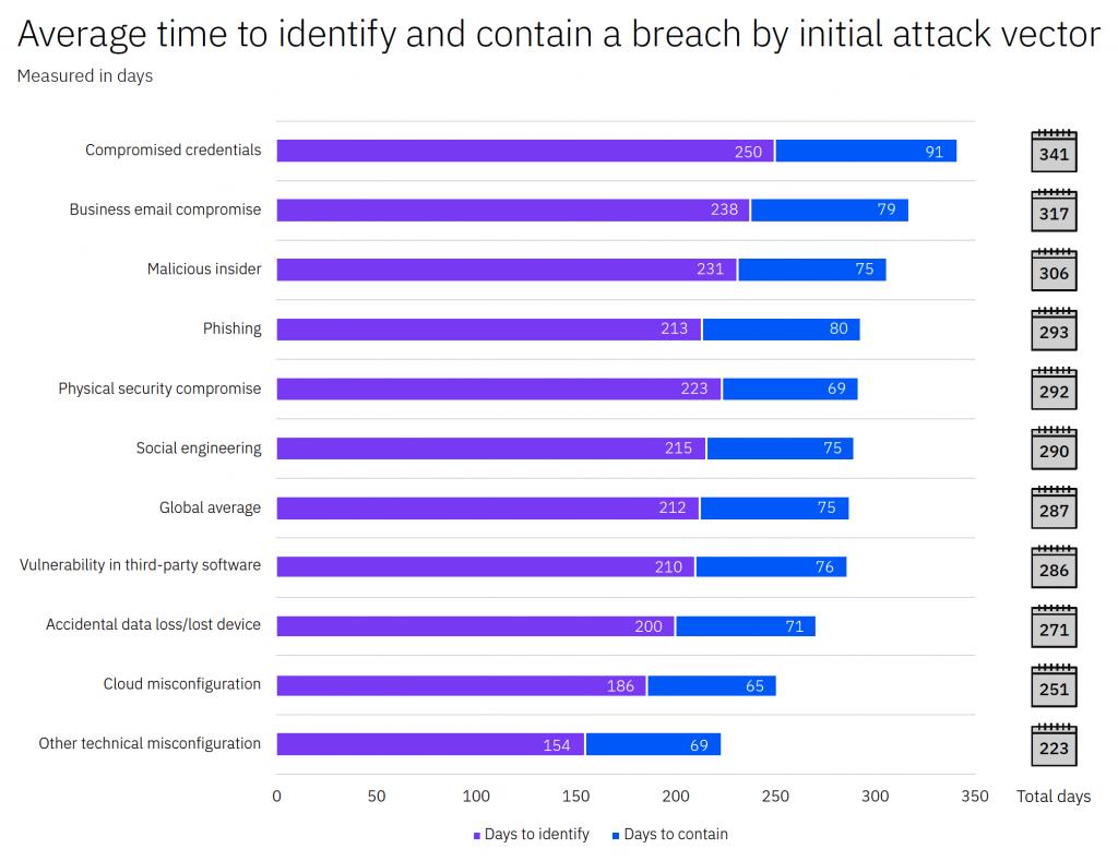 IBM Studie Kosten einer Datenschutzverletzung