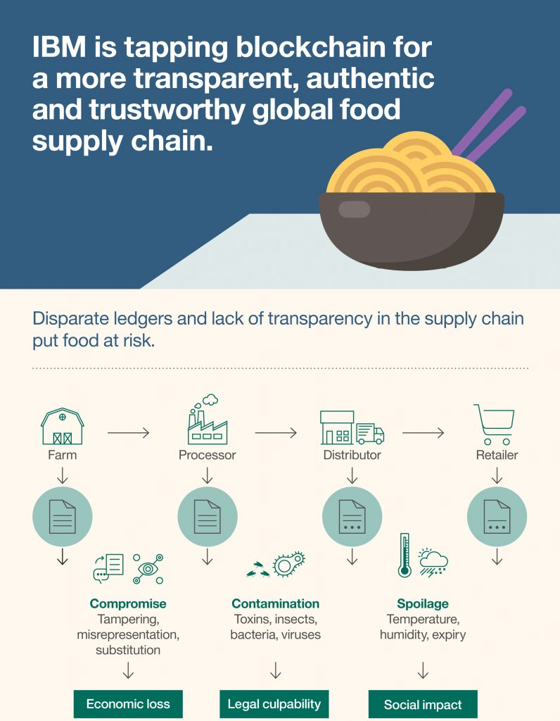 the issues about the world food supply The food supply chain is garnishing more attention as consumers are concerned about outbreaks of foodborne diseases as well as issues such as the horse meat being identified in packaged foods in europe.