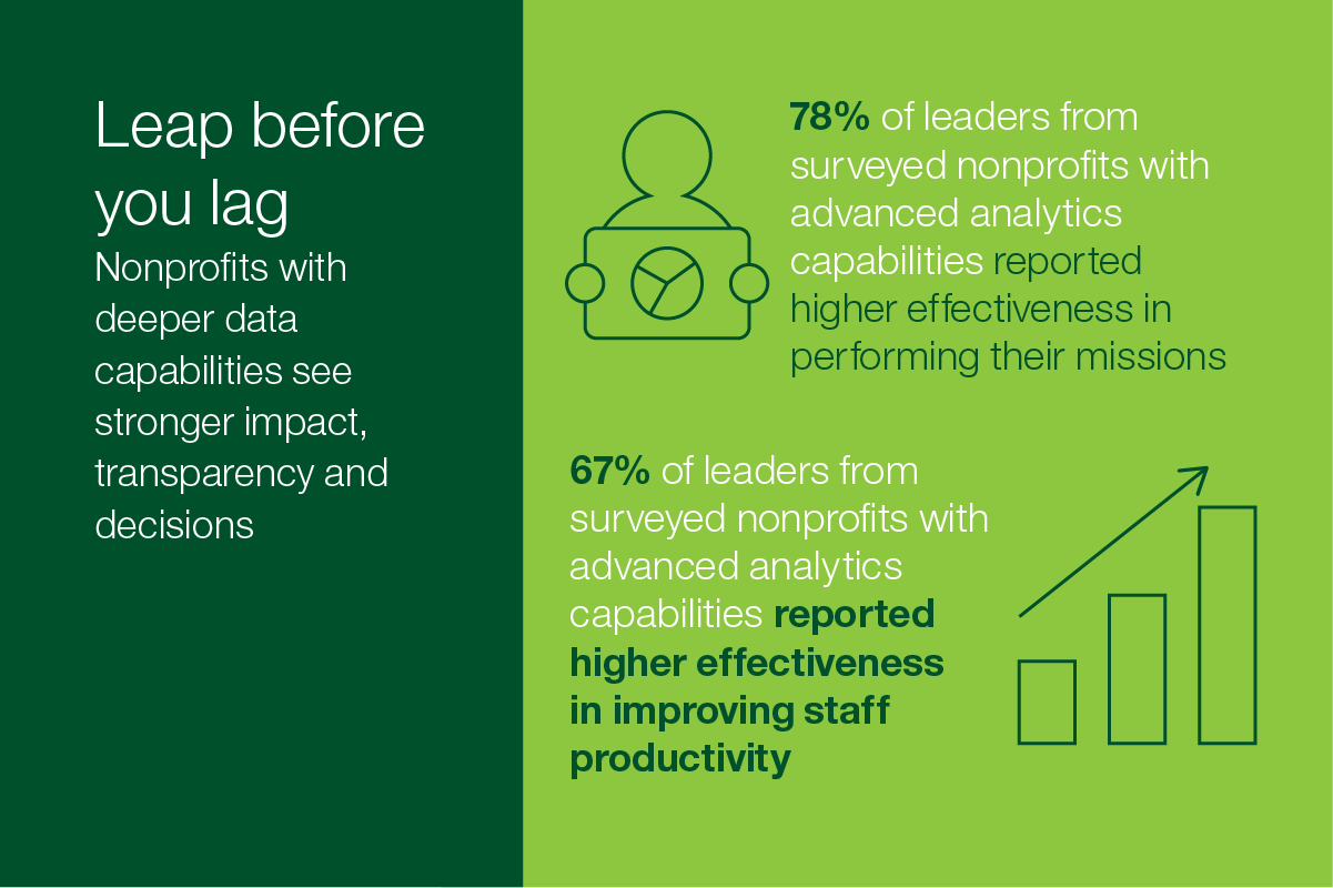 Nonprofits with deeper data capabilities see stronger impact, transparency and decisions