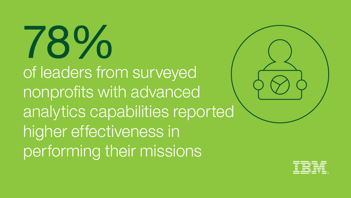 78% of leaders from surveyed nonprofits with advanced capabilities reported higher effectiveness in performing their missions