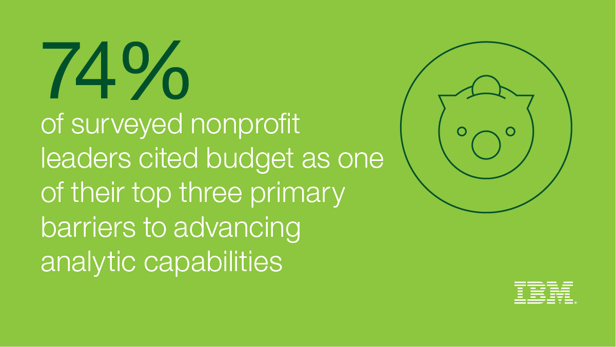 74% of surveyed nonprofit leaders cited budget as one of their top three primary barriers to advance analytic capabilities