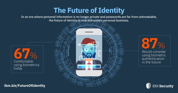 In an era where personal information is no longer private and passwords are far from unbreakable, the future of identity is now everyone's business.