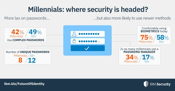 Millennials are more lax on passwords, but also more likely to use newer security methods.