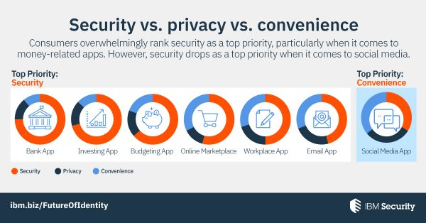 Consumers overwhelmingly rank security as a top priority.