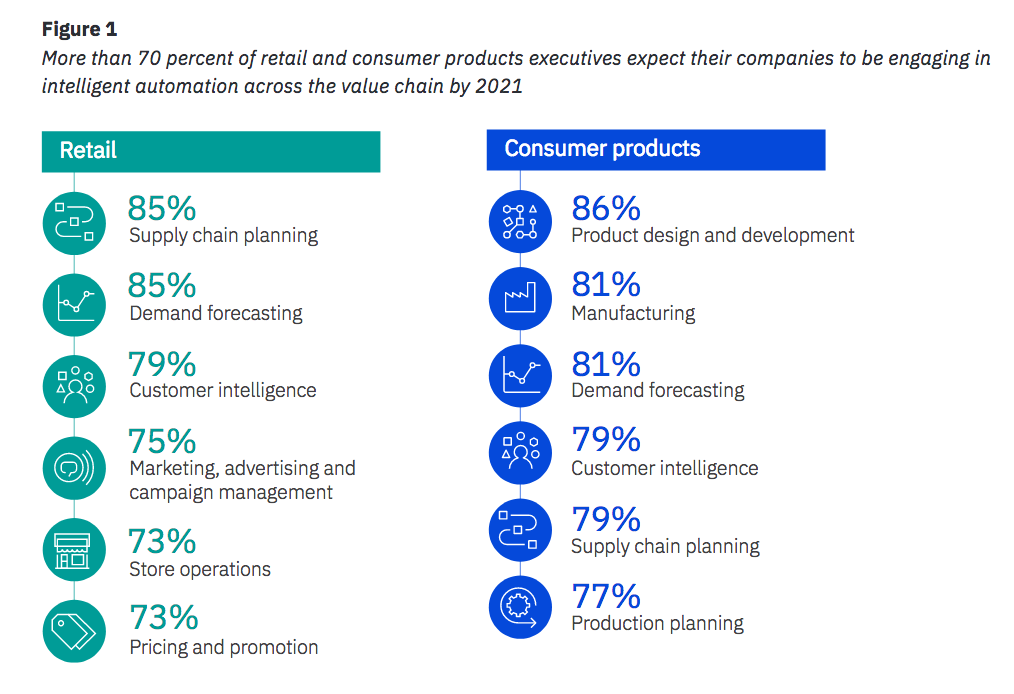 More than 70 percent of retail and consumer products executives expect their companies to be engaging in intelligent automation across the value chain by 2021