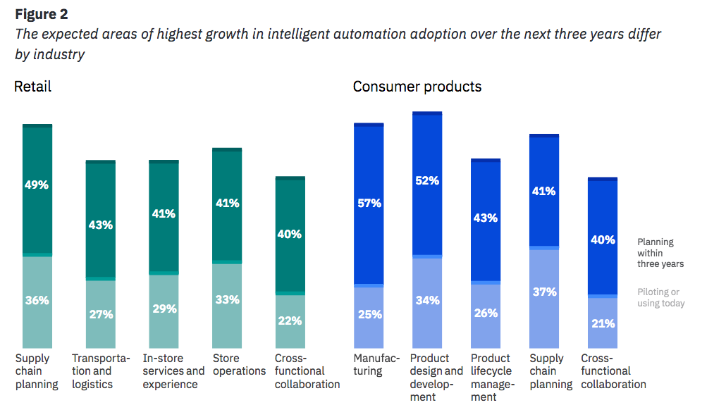 Figure 2 The expected areas of highest growth in intelligent automation adoption over the next three years differ by industry