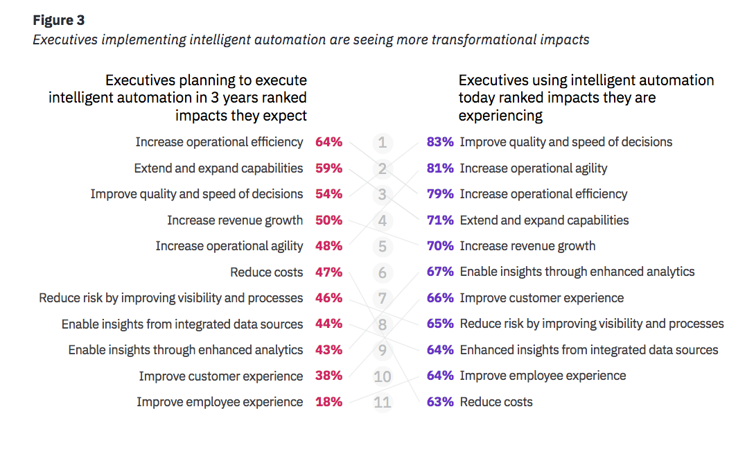 Executives implementing intelligent automation are seeing more transformational impacts