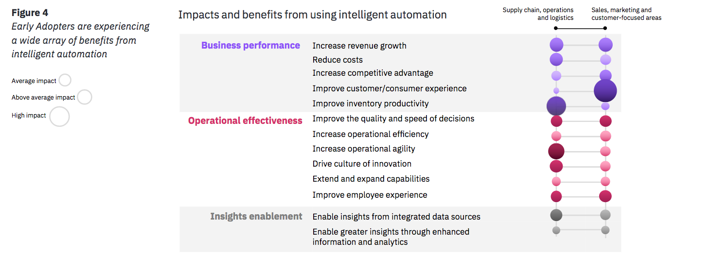 Figure 4 Early Adopters are experiencing a wide array of benefits from intelligent automation