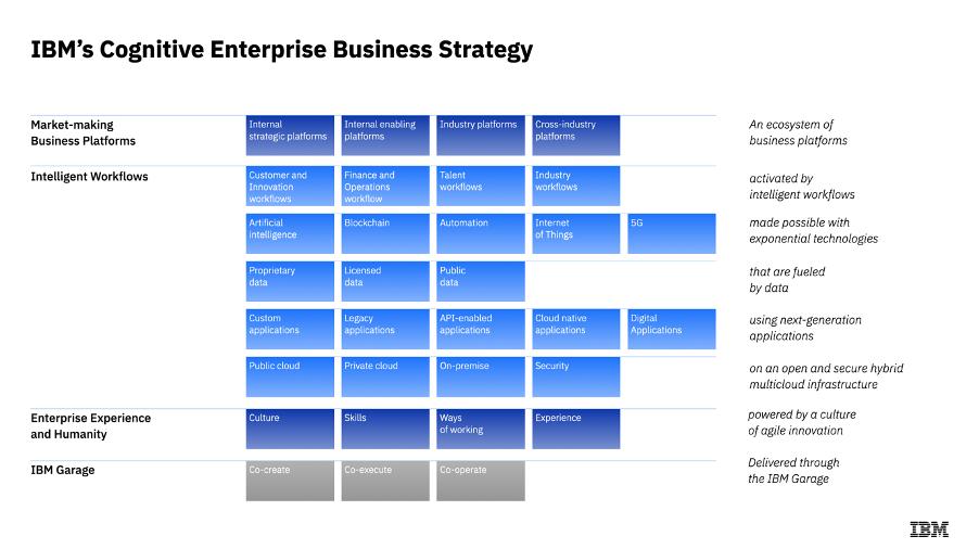 IBM's Cognitive Enterprise Business Strategy