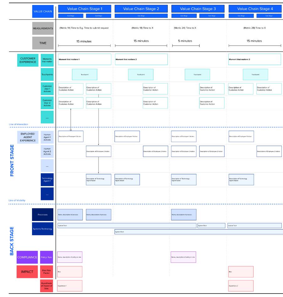 IBM's Cognitive Enterprise Design Blueprint.